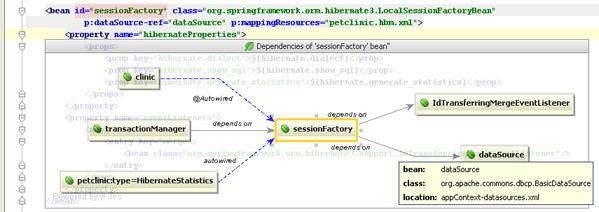 Quick Analysis Of Spring Bean Dependencies Intellij Idea Blog