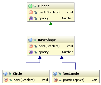 Actionscriptflex uml class diagrams in intellij idea 9 intellij diagram can be shown either in a popup ie to for quick glance at classes and their relationships or in an editor tab for a more detailed drill down ccuart Gallery