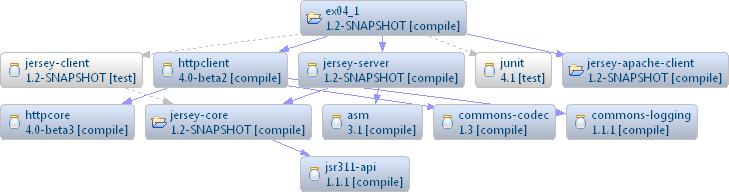 21 maven dependencies diagram intellij idea blog