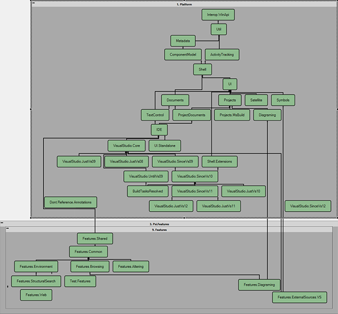 ReSharper Project Dependency Diagram
