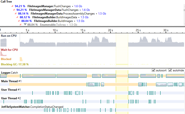 Timeline view in dotTrace