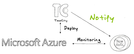 teamcity-notify-newrelic