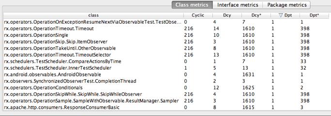Output of metrics