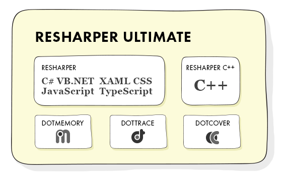 How ReSharper, ReSharper C++ and ReSharper Ultimate relate