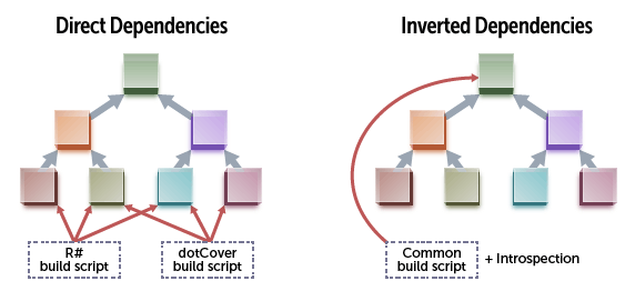 Direct vs inverted dependencies