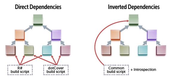 Direct vs inverted dependencies
