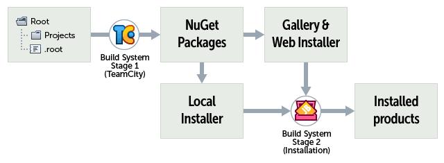 Installation script