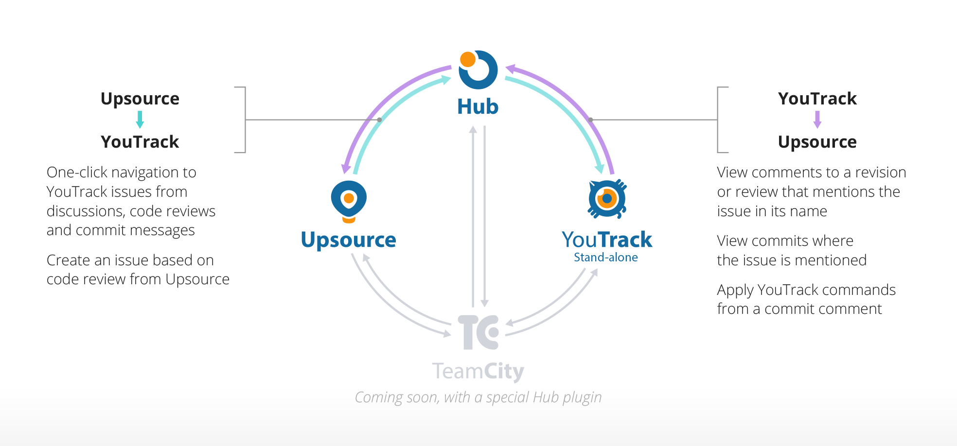 Hub_scr_hub_integration@2x