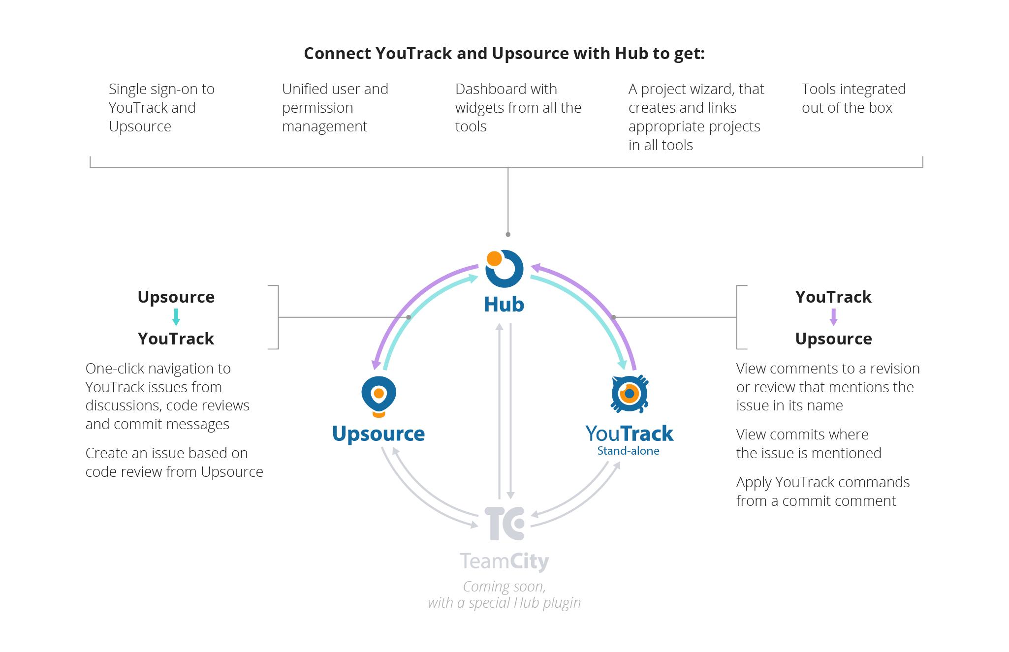 hub_integration-01