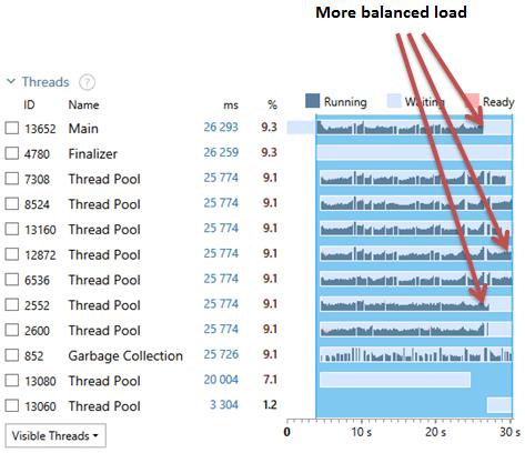 Threads Diagram for custom static partitioner