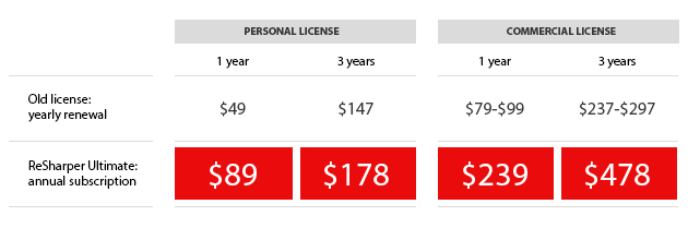 License maintenance costs in old and new licensing models (dotCover or dotMemory)