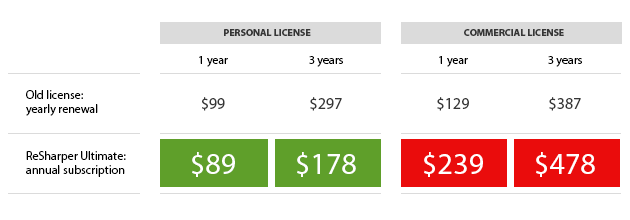 License maintenance costs in old and new licensing models (dotTrace)