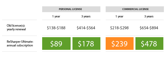 License maintenance costs in old and new licensing models (various combinations)