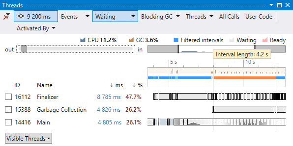Threads diagram, a part of dotTrace Performance Profiler integrated in Visual Studio