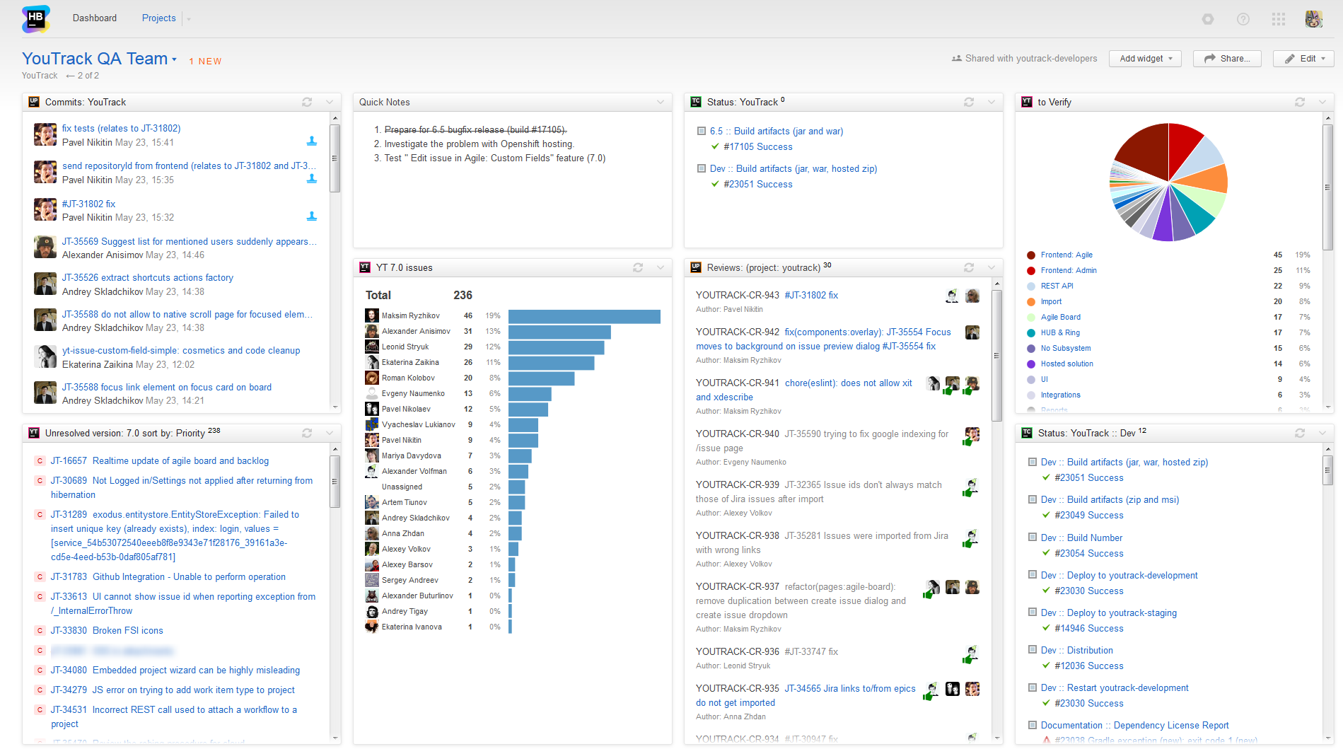 QA Team dashboard