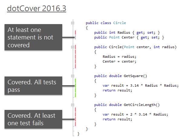 dotCover 2016.3 code highlighting