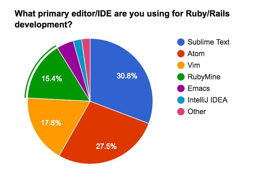 Ruby and Rails editors