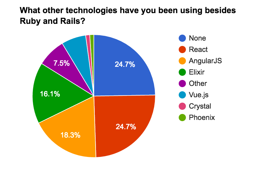Technologies used besides Ruby and Rails