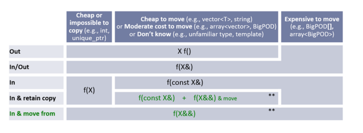 cpp_core_guidelines