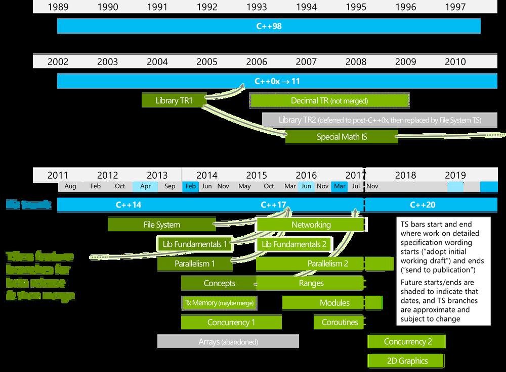wg21-timeline-2017-07b