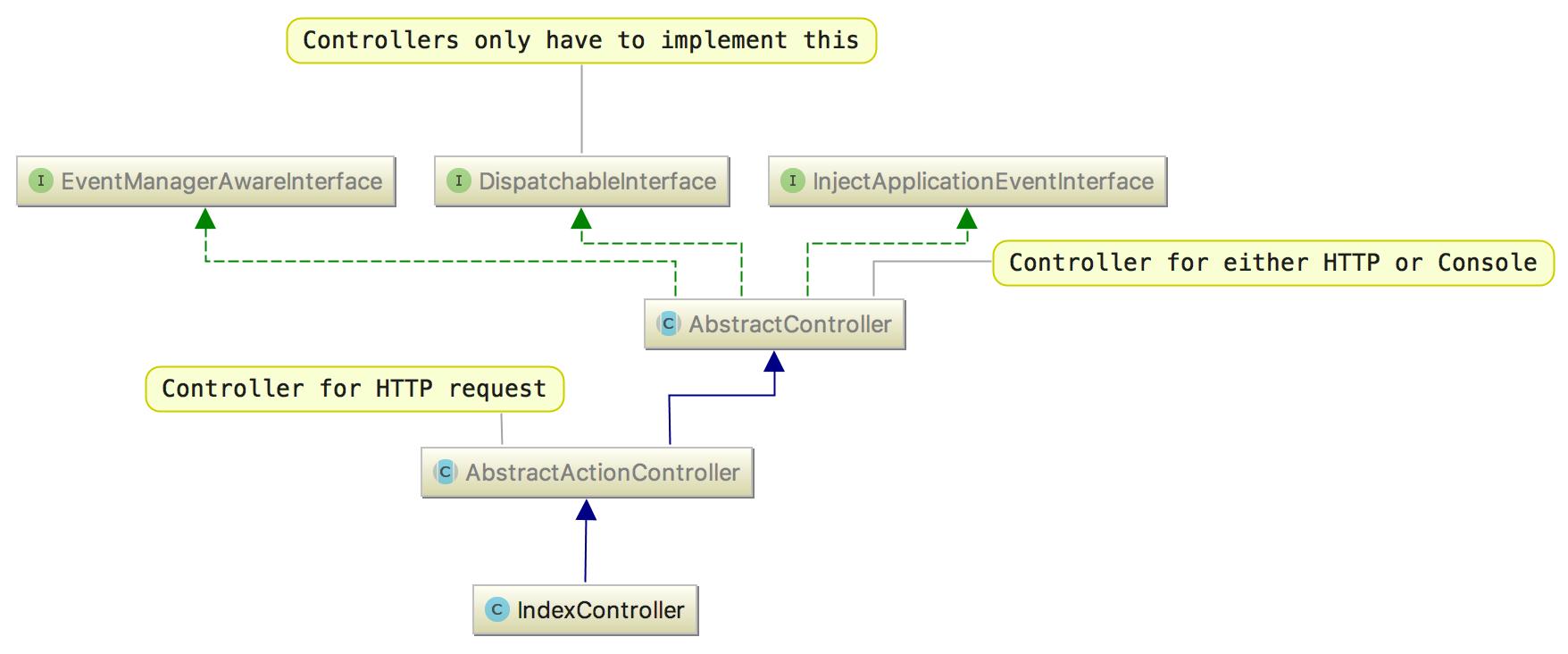 UML-diagram
