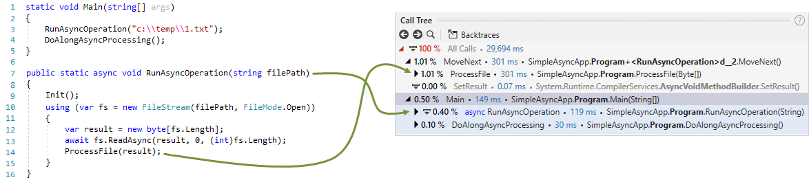 Async call. Call Tree