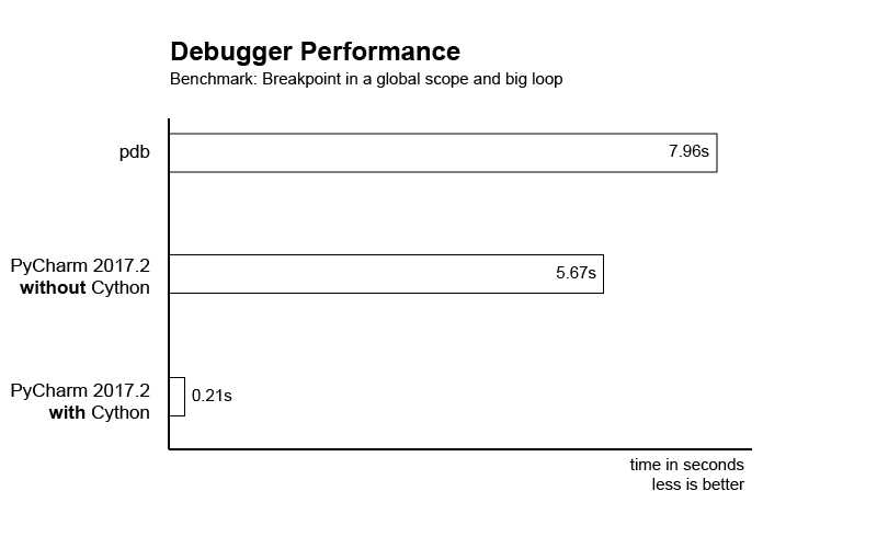 Debugger Performance with Cython