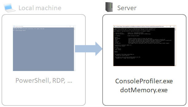 Profiling via console tools