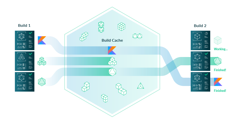 Build Cache topological diagram
