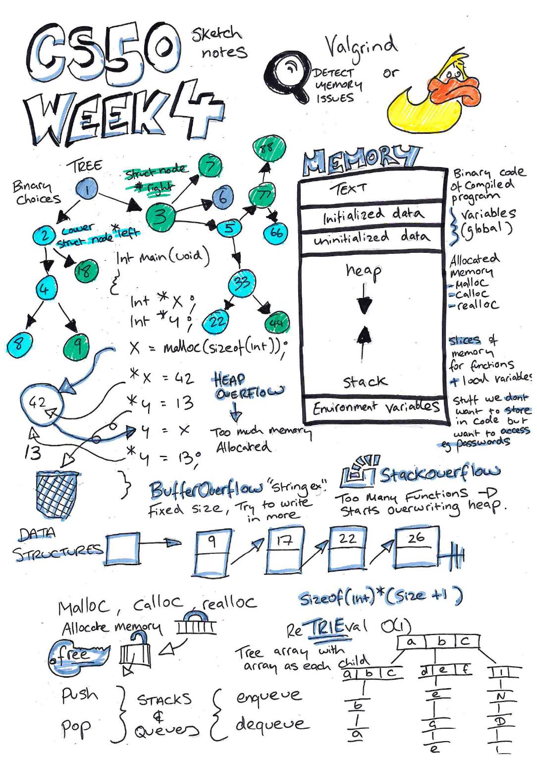 CS50 week 4