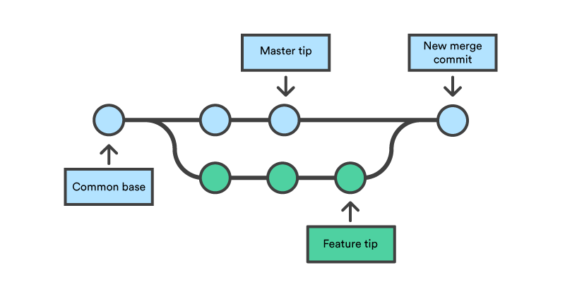 Branch workflow diagram
