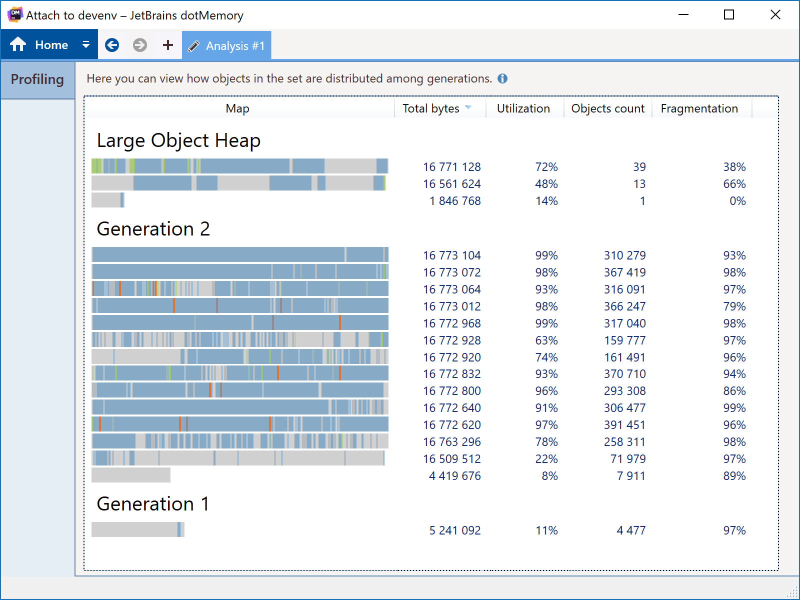 Gen2 managed heap usage
