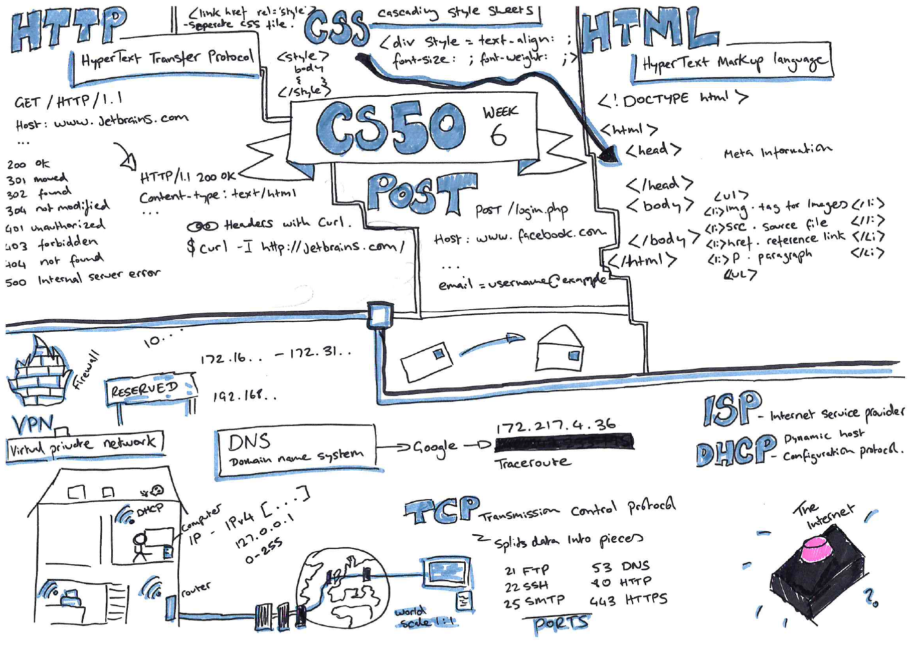 week 5 sketchnotes the internet