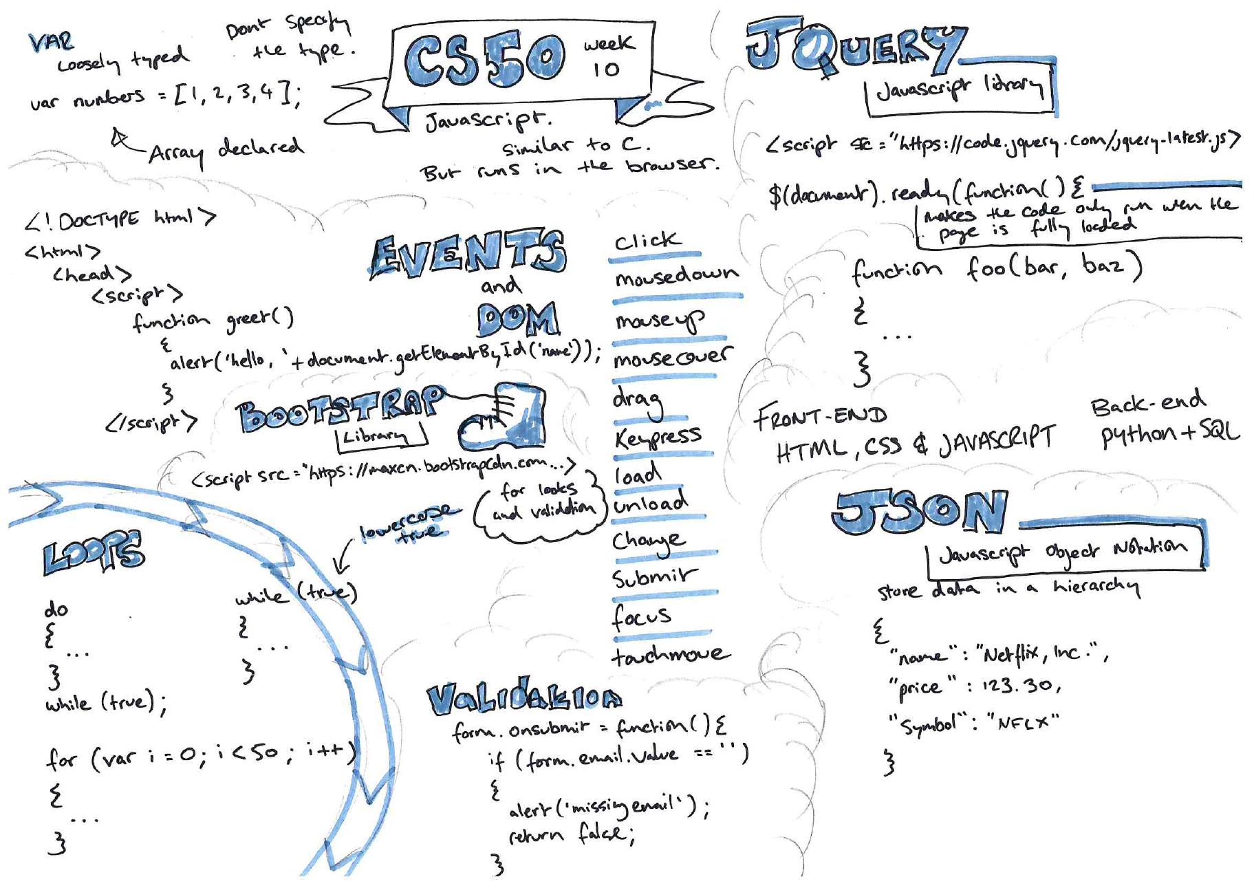 week 10 sketch notes