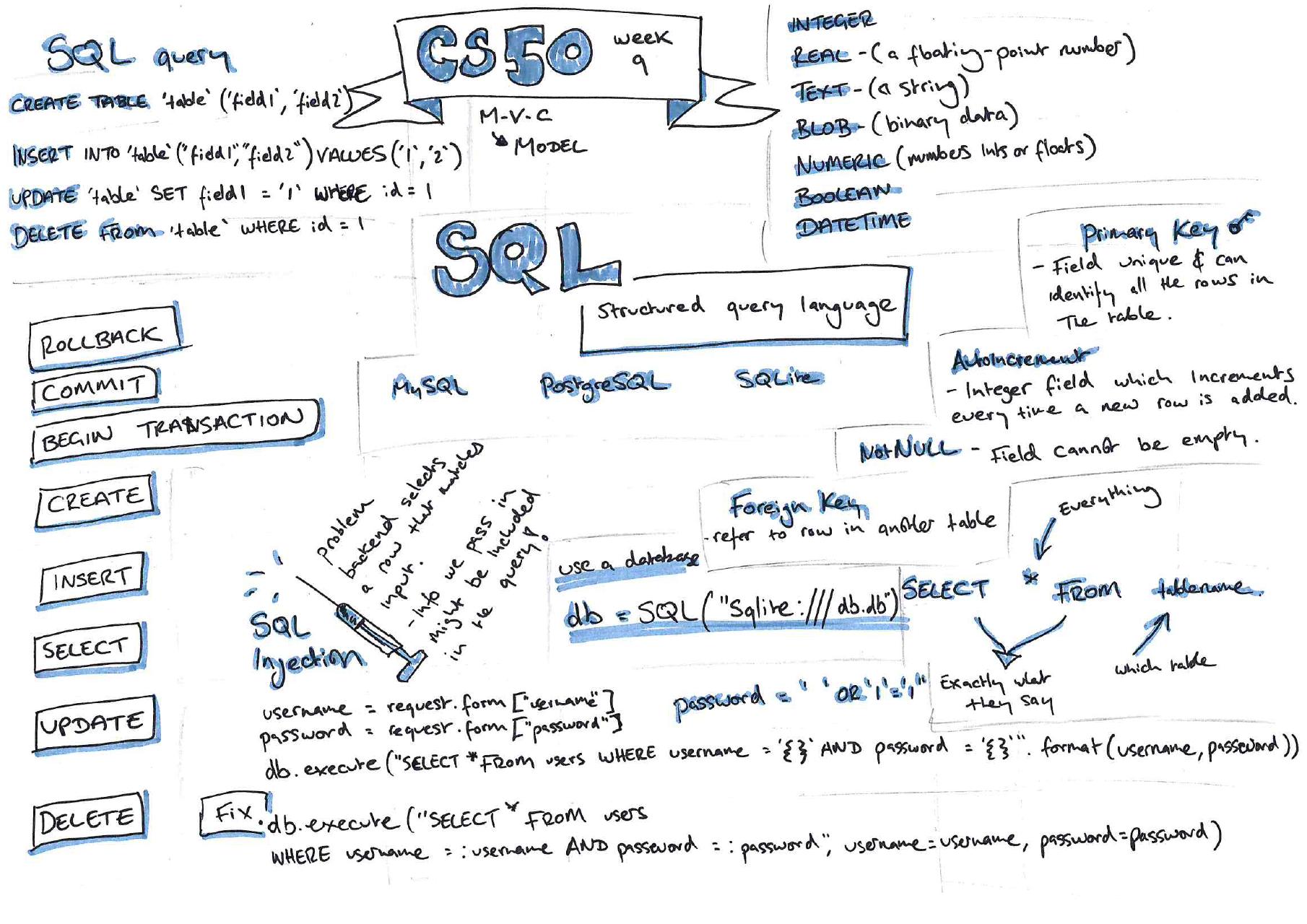 week 9 sketchnotes SQL