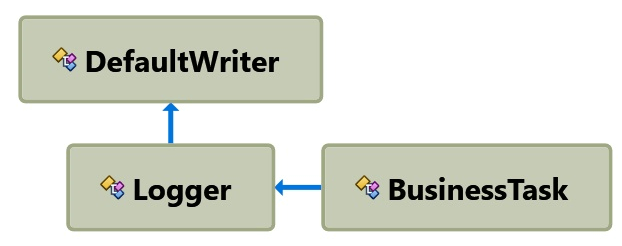 Dependency diagram generated with ReSharper