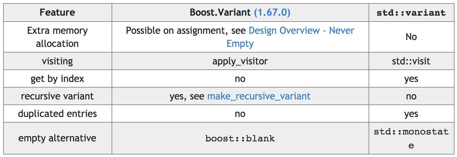 std_variant