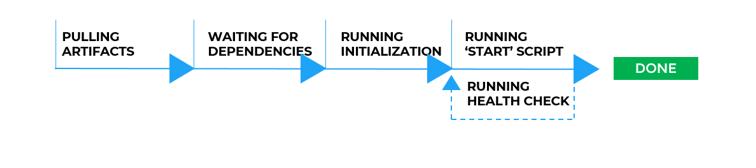 Application Deployment Workflow