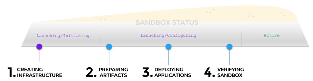 Sandbox Deployment Workflow