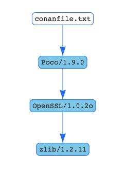 Conan resolving the complete Poco dependency graph