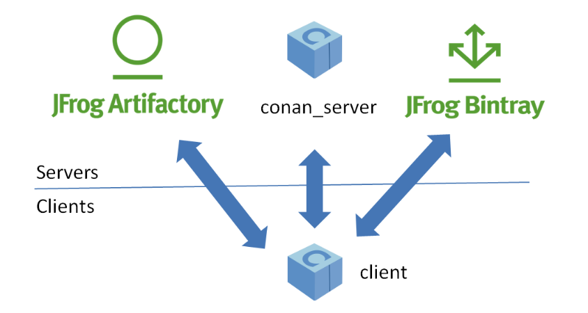 The distributed architecture of Conan allows mixing different origins (and destinations) for your libraries