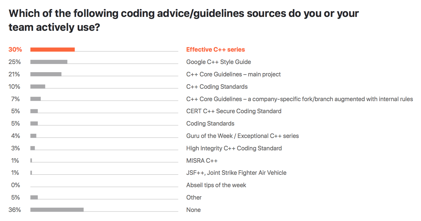 C++ guidelines sources