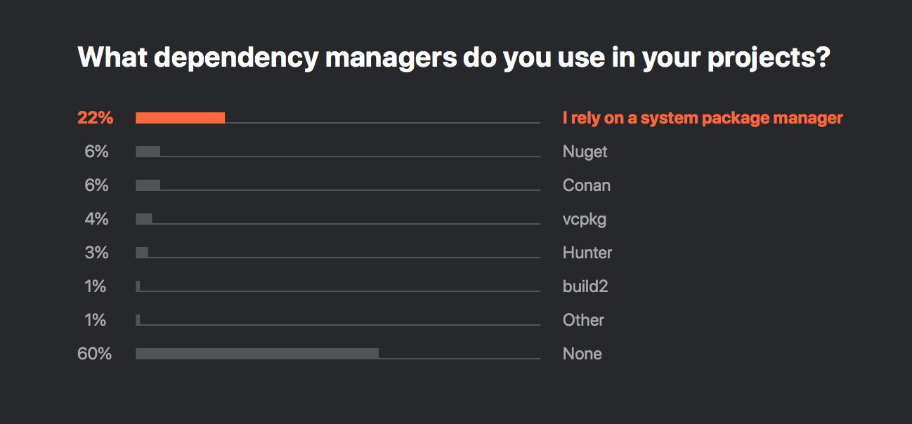 C dependency managers