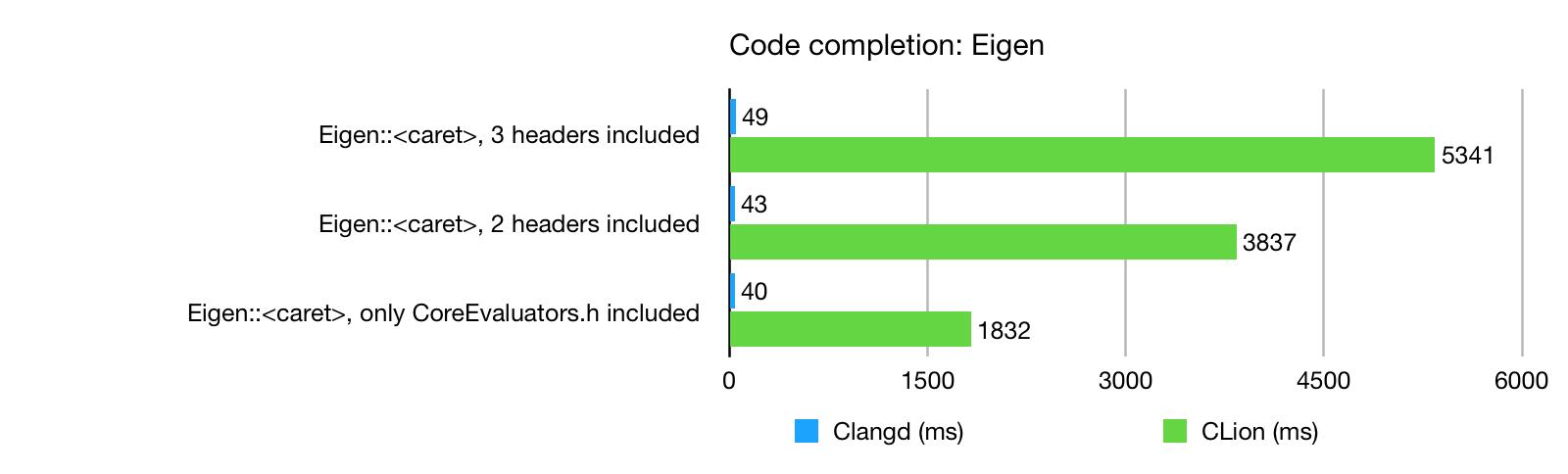 Code completion: Eigen