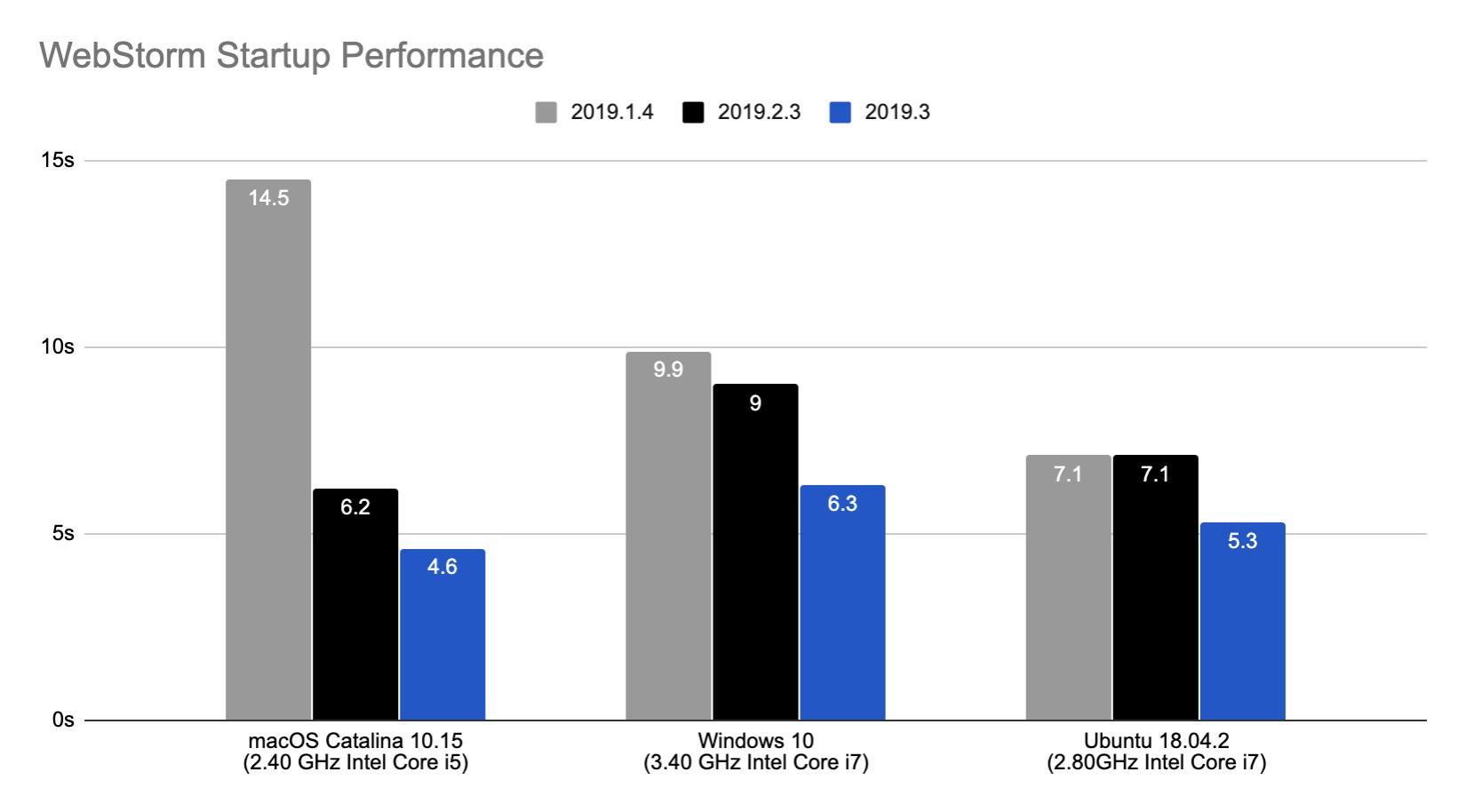 webstorm-startup-performance-chart