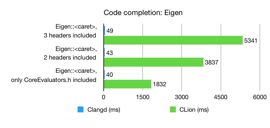 Code completion on Eigen