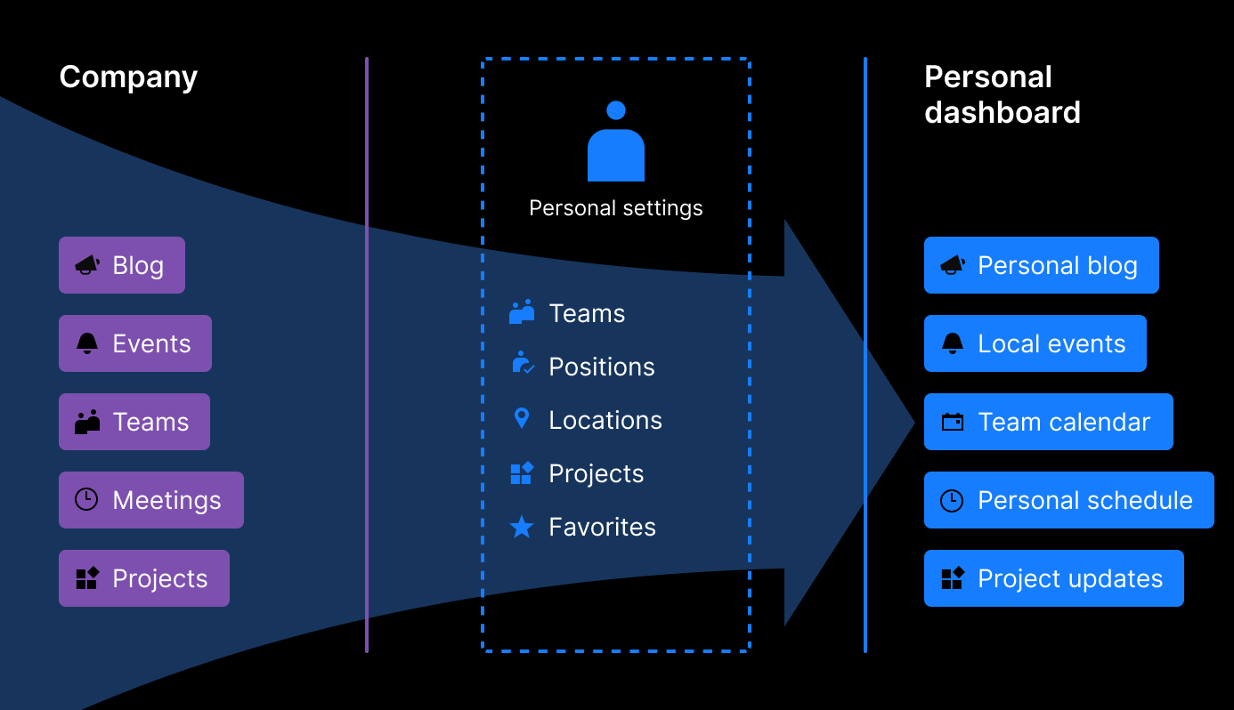 Personalization funnel for Dashboard