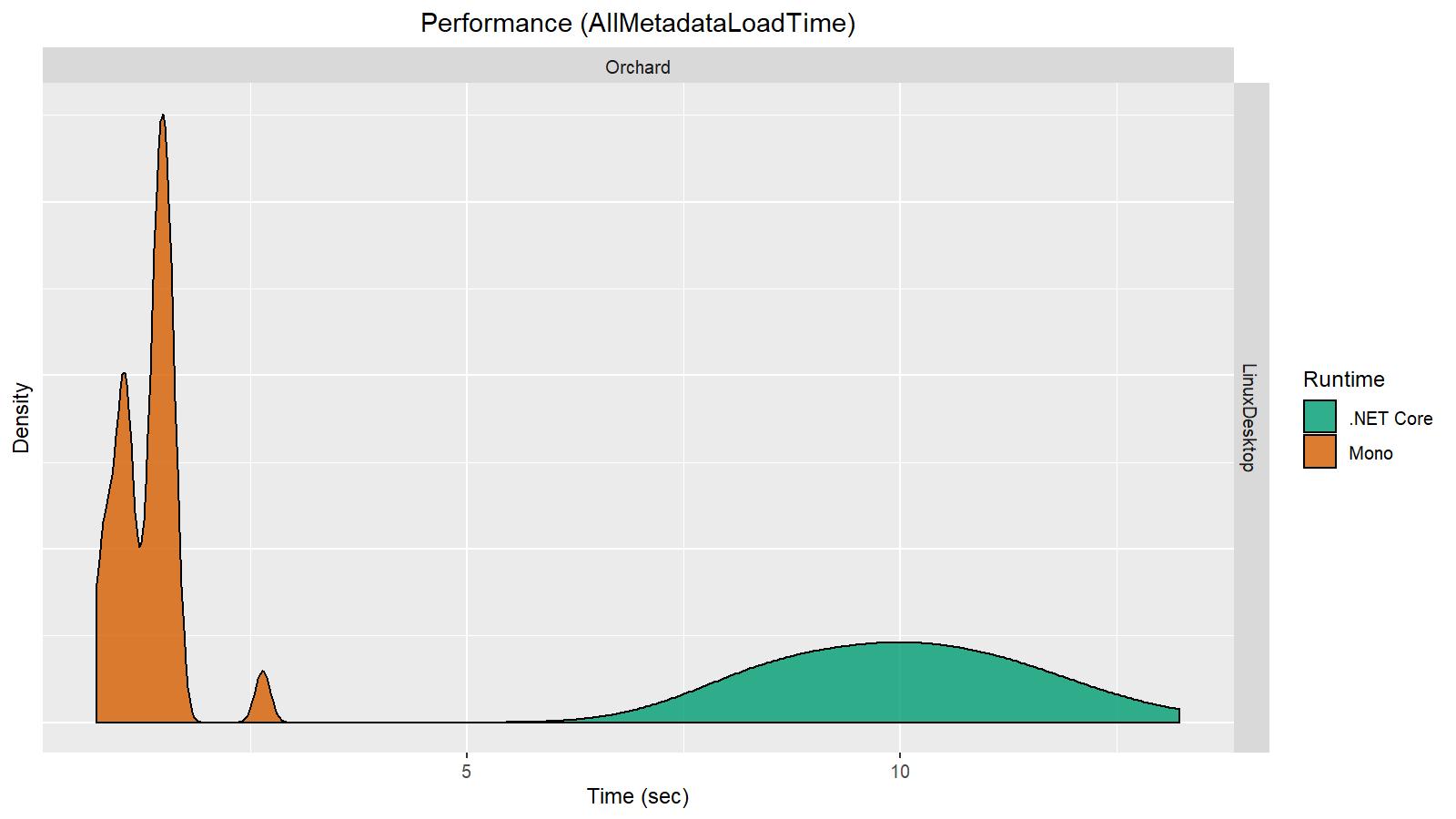lin-perf-AllMetadataLoadTime