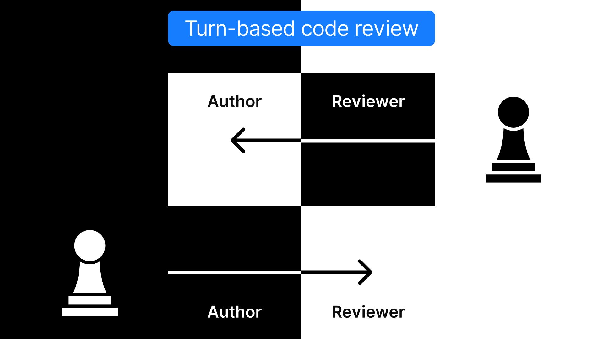 Turn-based code reviews in Space