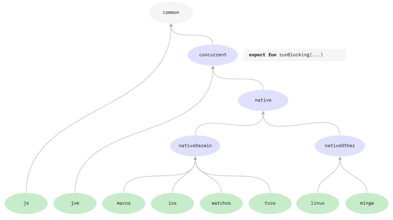 coroutines-hierarchy